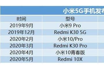 小米这一年5G手机求稳IoT面对强敌