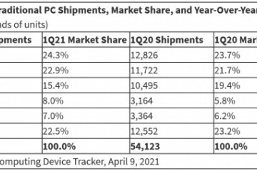 IDCPC2021年Q1销量增长55.2%未来两三年仍将保持这种势头